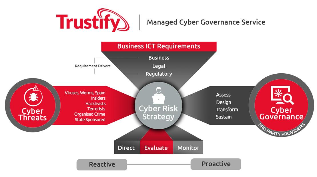 cyber-governance